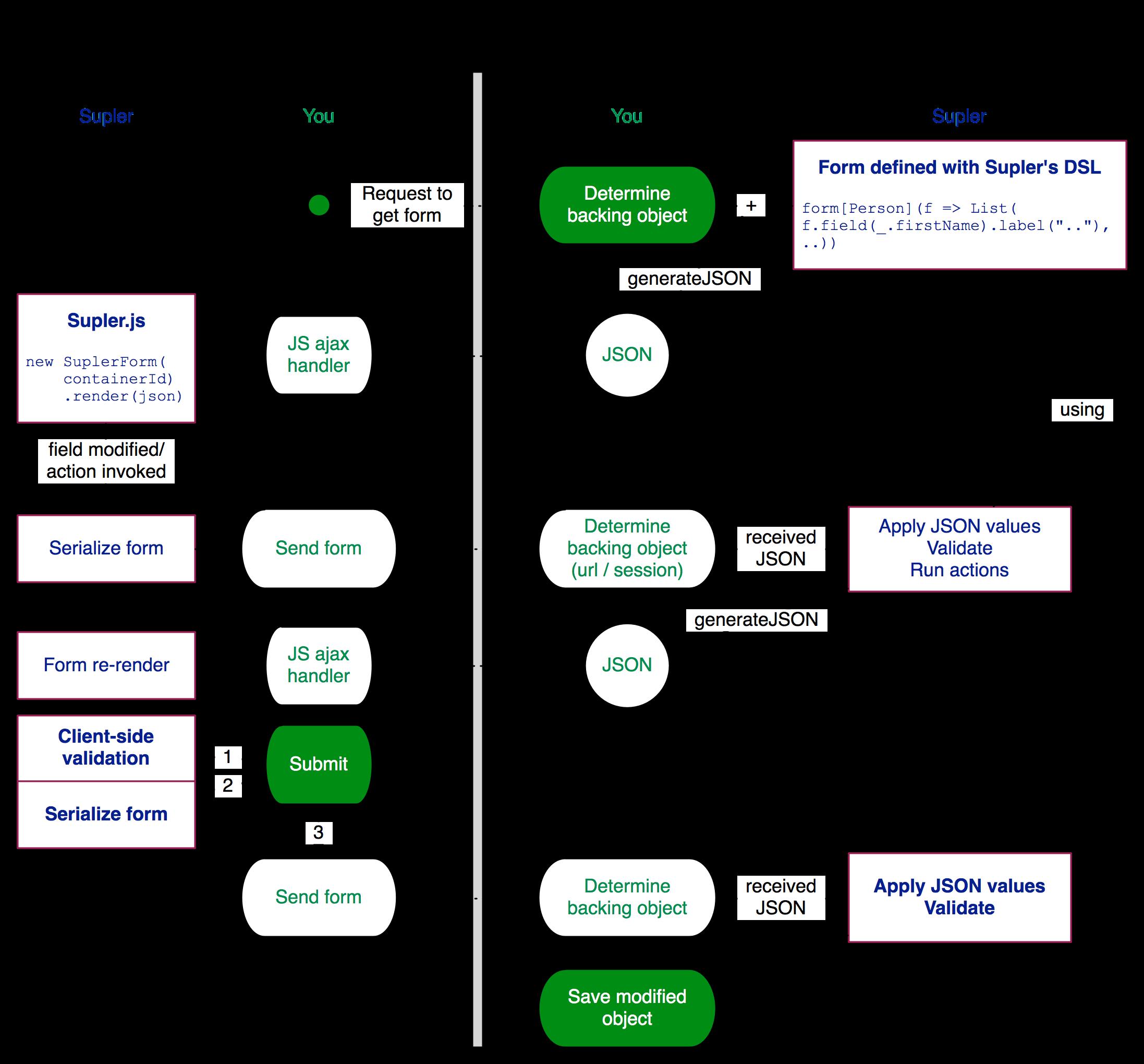 Supler diagram
