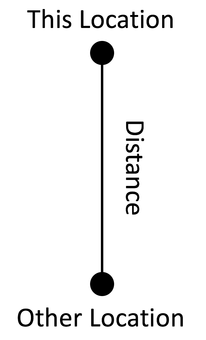 DistanceMethod