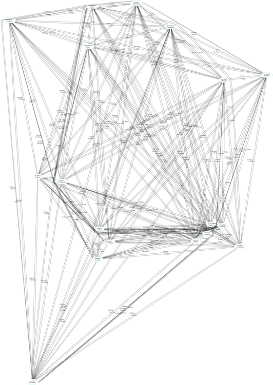 aws latency map