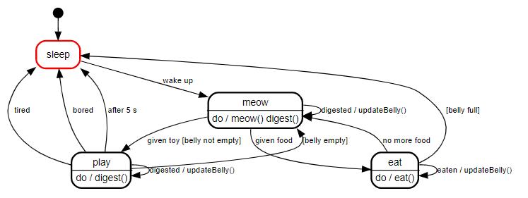 Cat visualization