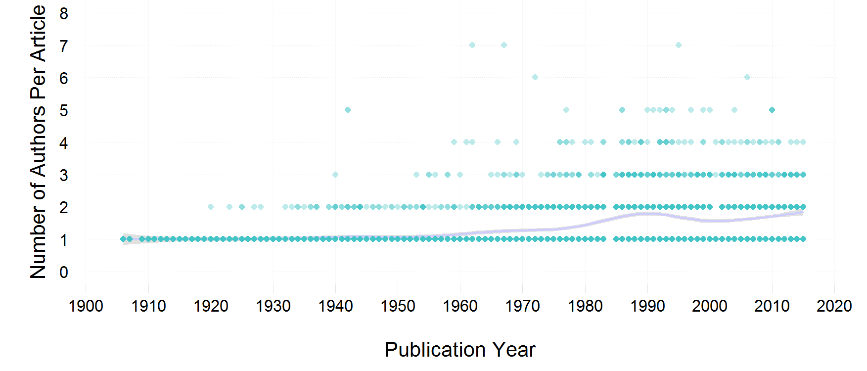 No. of authors over time