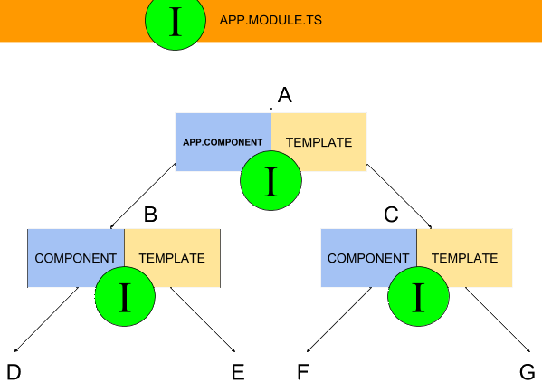 Application Hierarchy