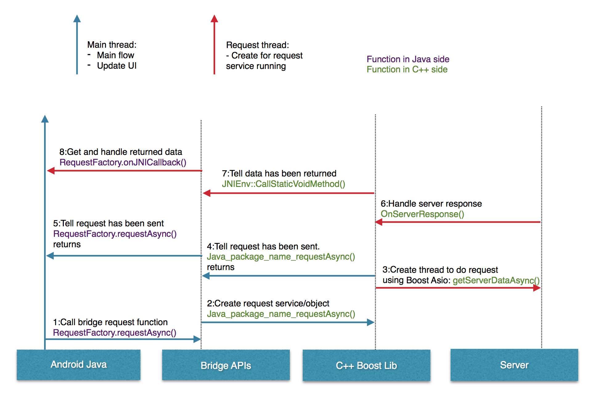 Github sotatekandroid boost request sequence diagram ccuart Image collections