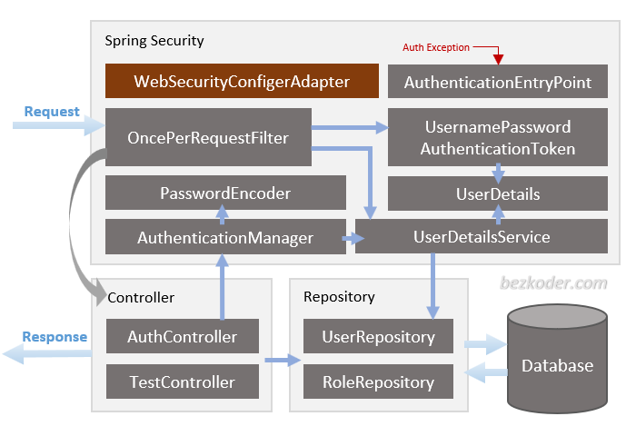 spring-boot-jwt-authentication-spring-security-architecture