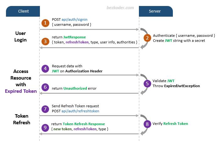 spring-boot-refresh-token-jwt-example-flow