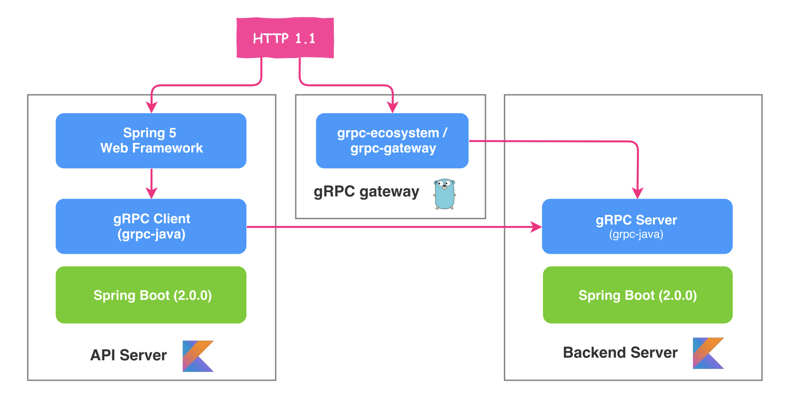 Spring Boot Grpc Server Example