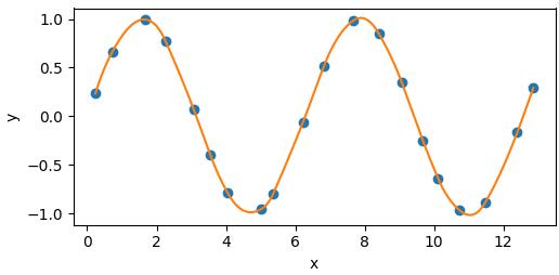 Example sinusoid