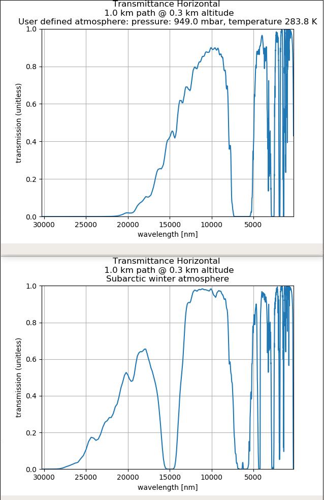 Lowtran Horizontal Path transmittance