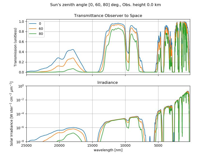 Lowtran Solar Irradiance