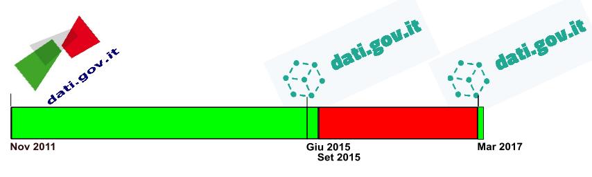 Infografica finale per comunicare lo sviluppo di datigovit