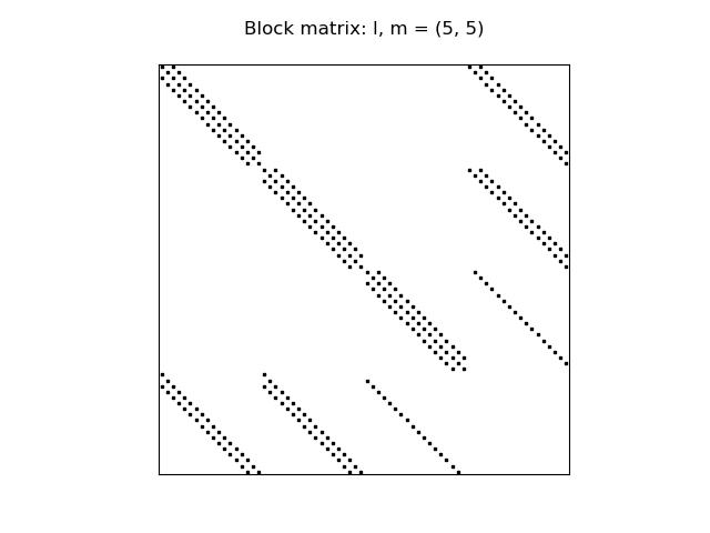https://rawgit.com/spectralDNS/spectralutilities/master/figures/BlockMat.png