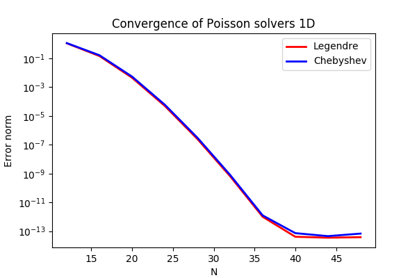https://rawgit.com/spectralDNS/spectralutilities/master/figures/poisson1D_errornorm.png