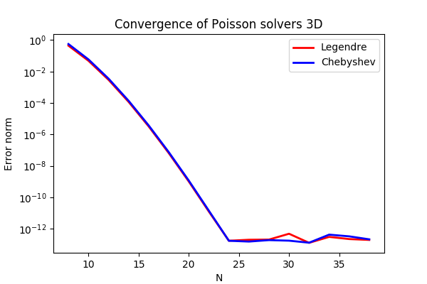 Demo - 3D Poisson equation — shenfun 2 0 8 documentation