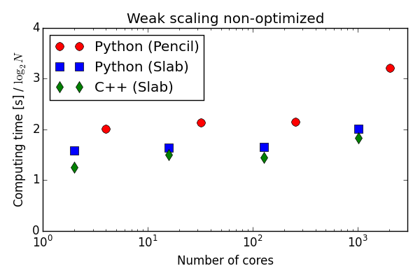 Weak scaling of pure numpy/mpi4py solver on Shaheen BlueGene/P