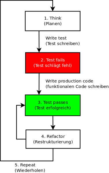 Flowchart für Test Driven Development
