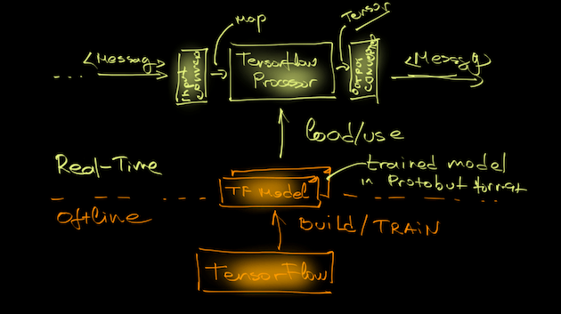 TensorFlowProcessorArcutectureOverview
