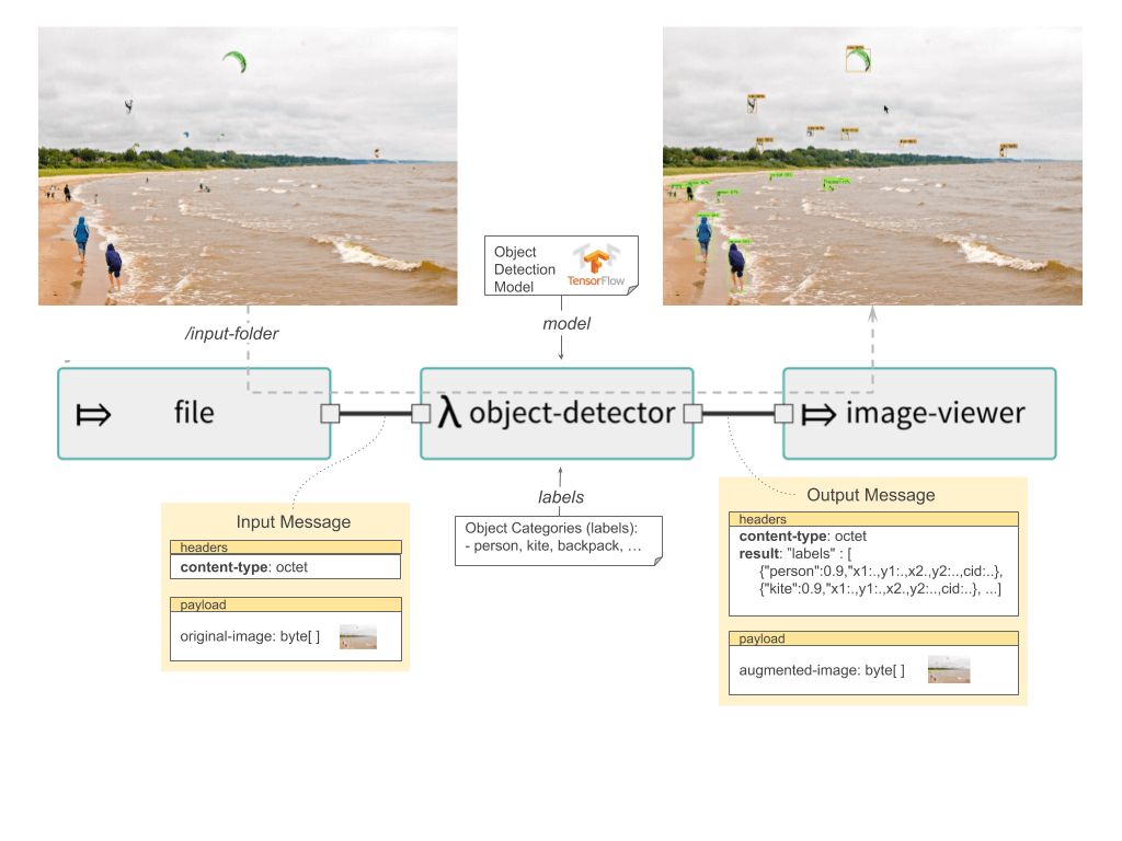 scdf tensorflow object detection arch