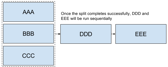 basic split with sequence