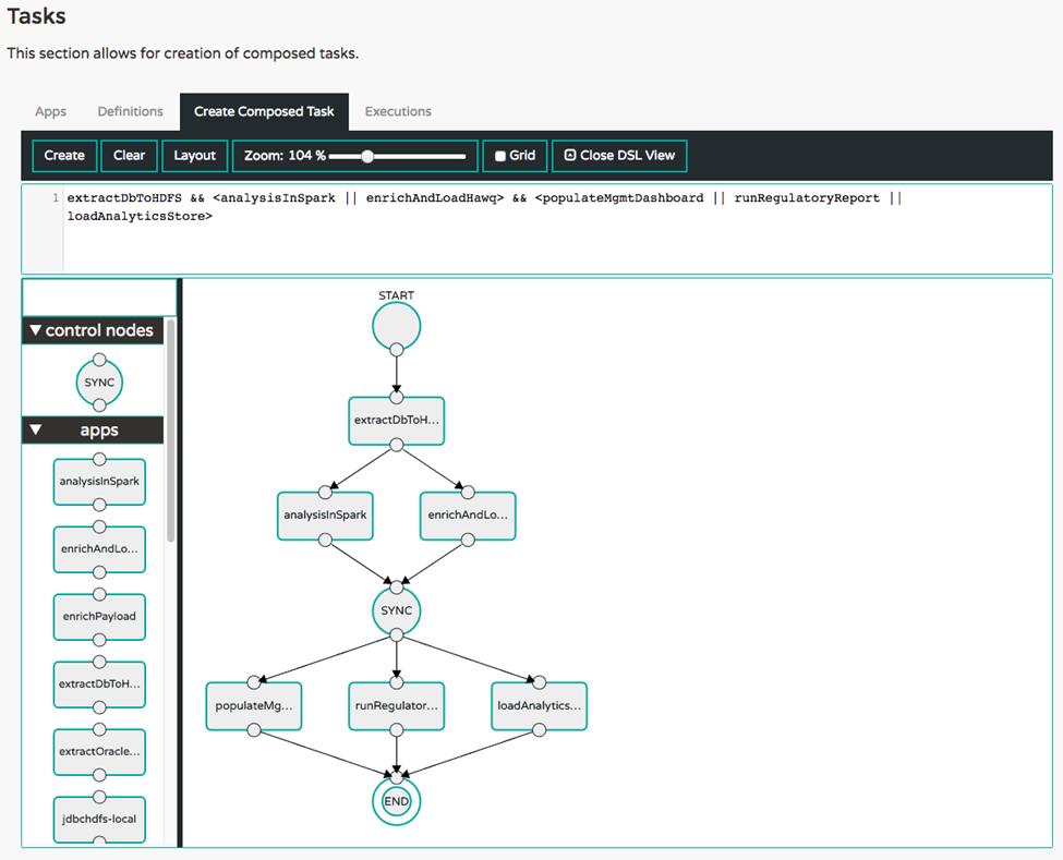 Visualization of Composed Tasks