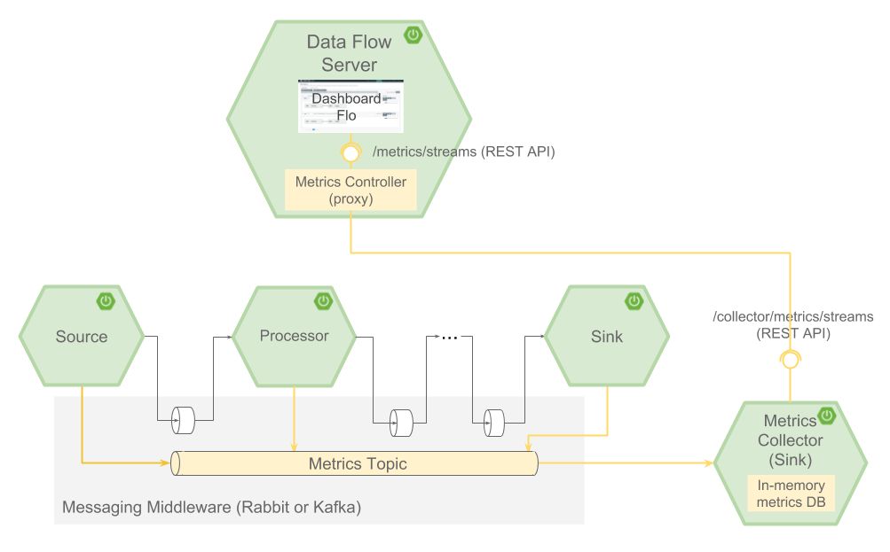 Spring Cloud Data Flow Reference Guide
