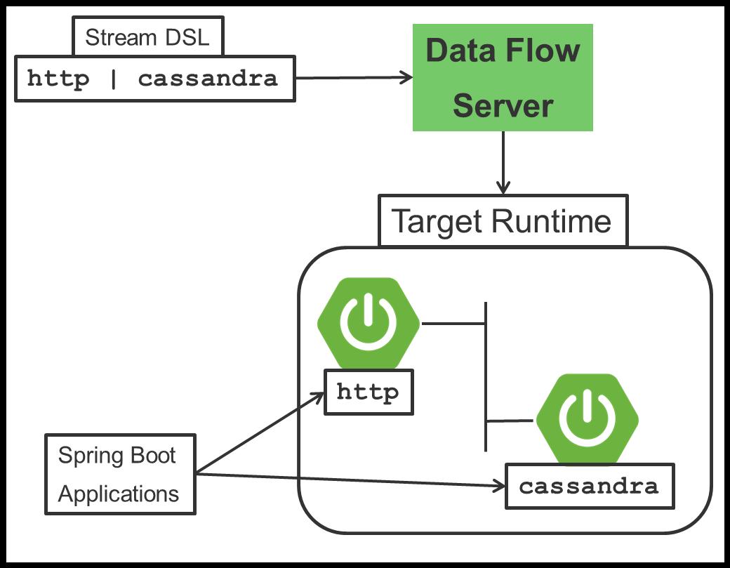 Spring Cloud Data Flow Server for Apache Mesos