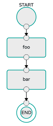 Composed Task Conditional Execution