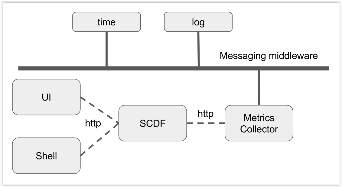 Spring Cloud Data Flow Metrics Architecture