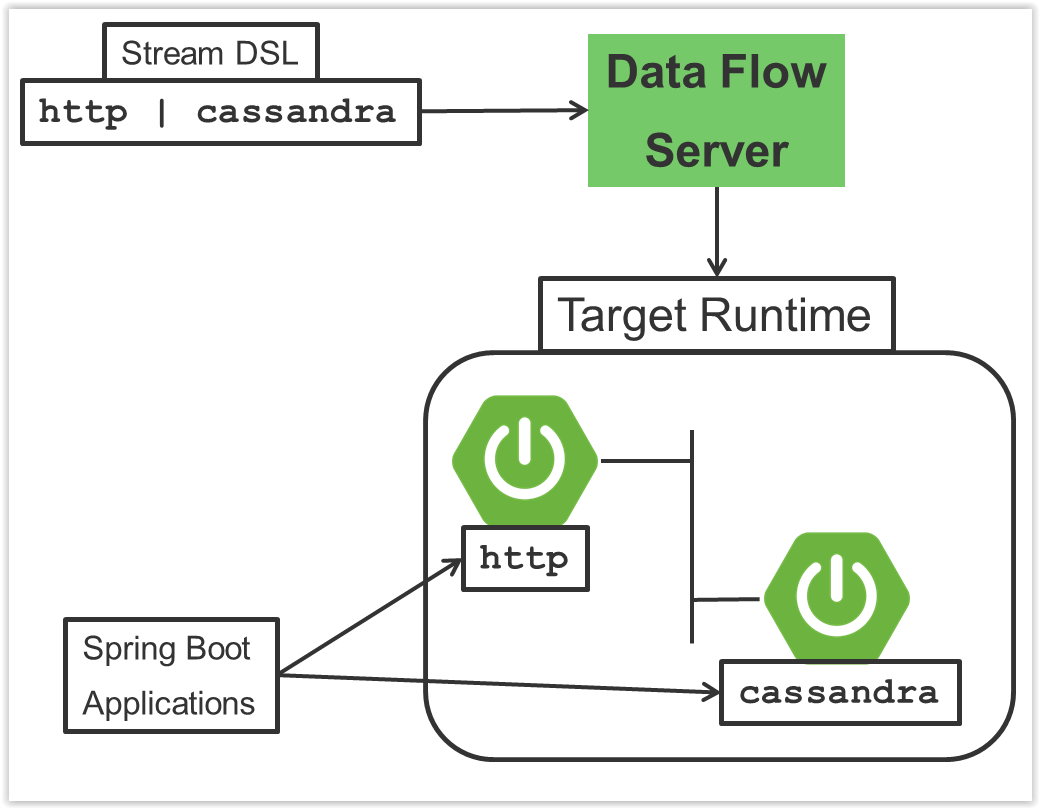 Spring cloud data flow for apache yarn for Spring 4 architecture diagram