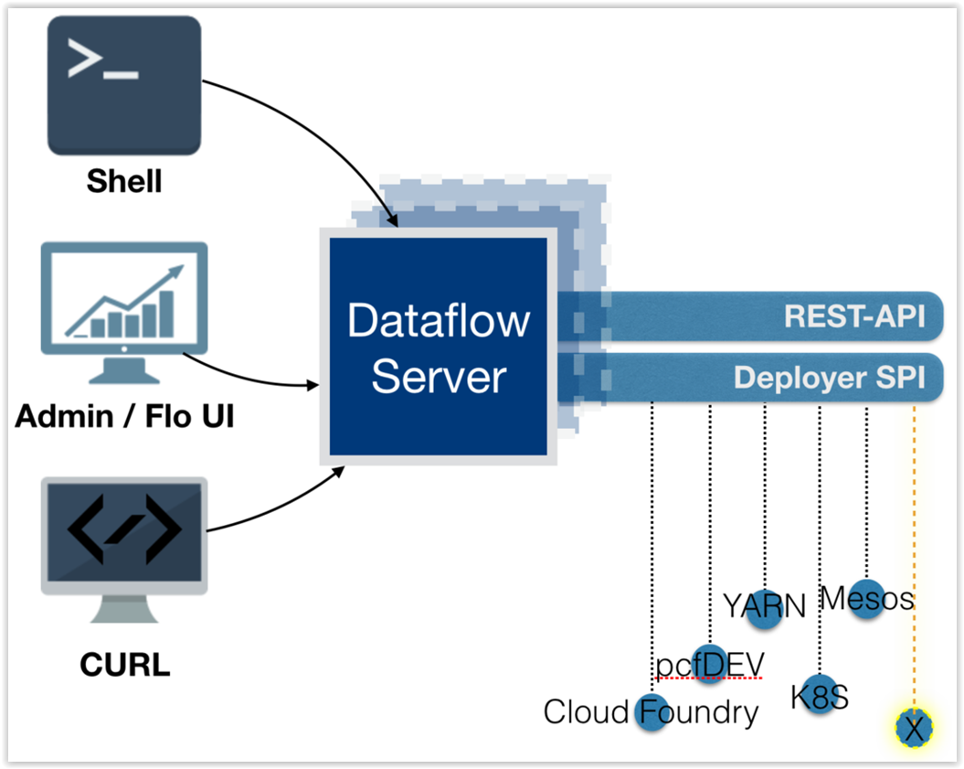 The Spring Cloud Data Flow Server Architecture