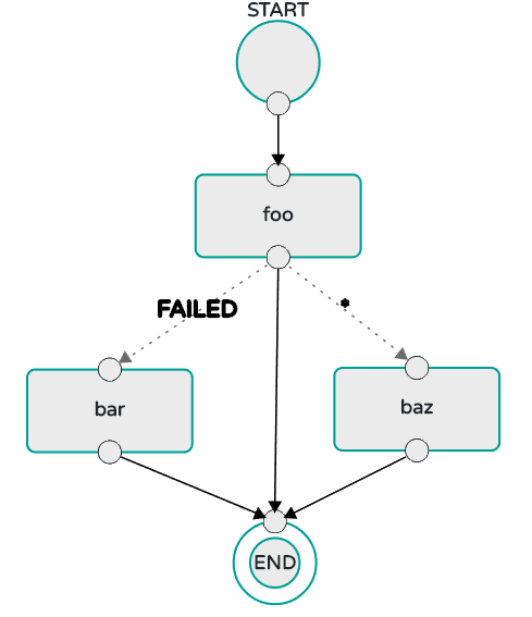 Composed Task Basic Transition with Wildcard