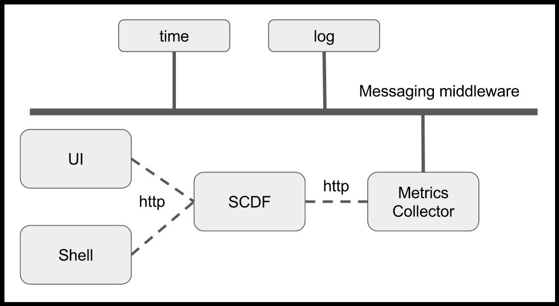 Spring Cloud Data Flow Metrics Architecture