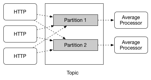 Stream Partitioning Architecture