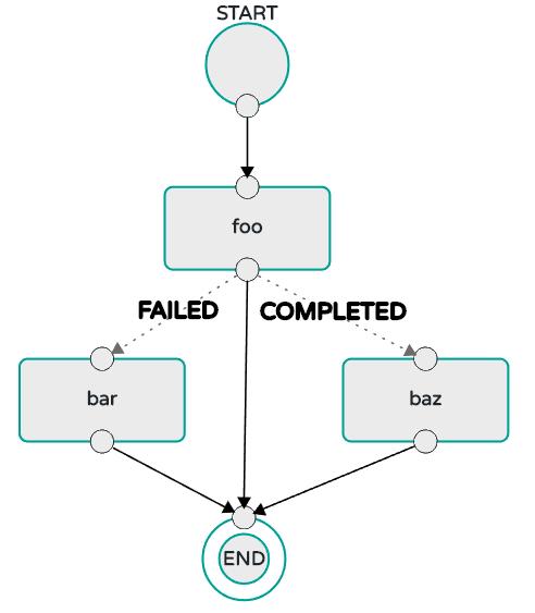 Composed Task Basic Transition