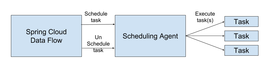 Scheduler Architecture Overview