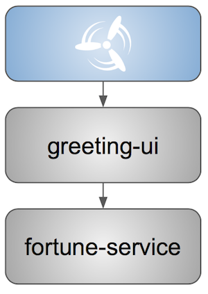 greeting ui e2e tests
