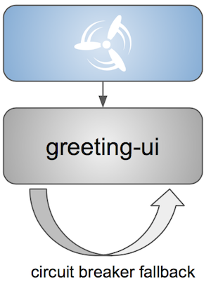 greeting ui smoke tests