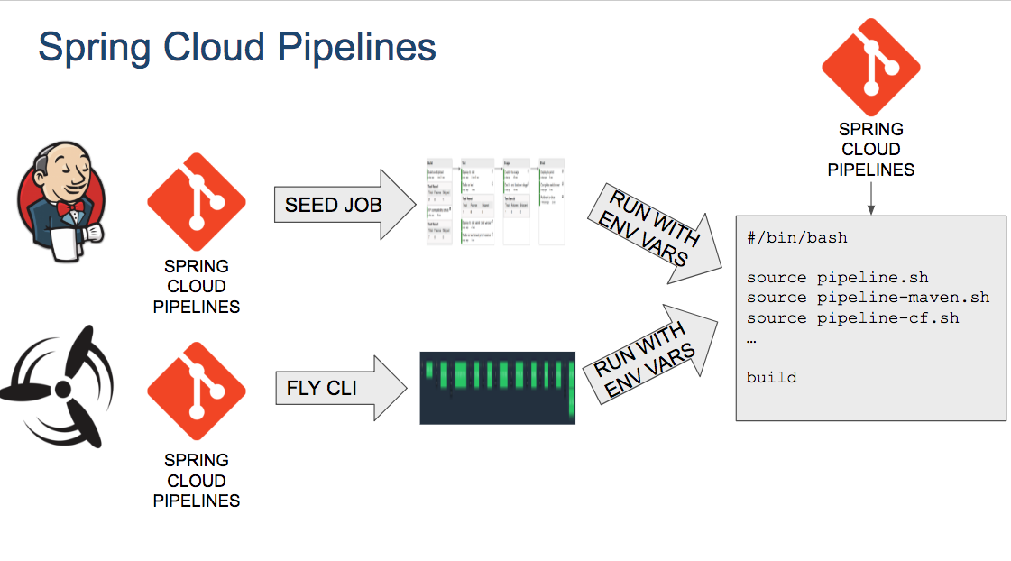 Spring Cloud Pipelines