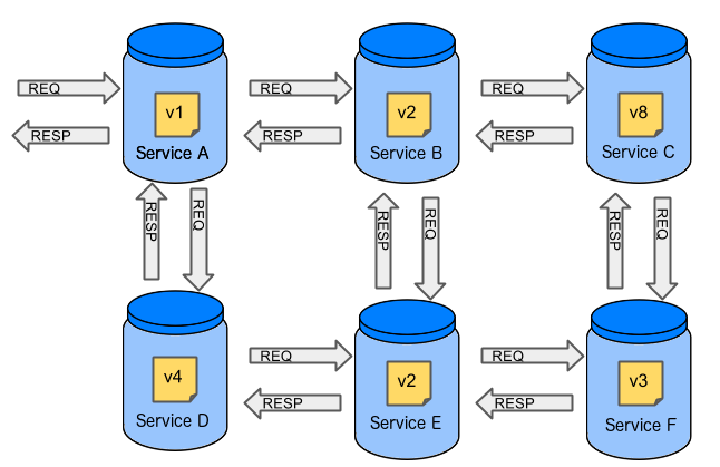 many microservices