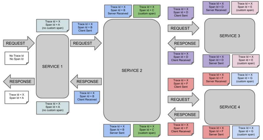 Trace Info propagation