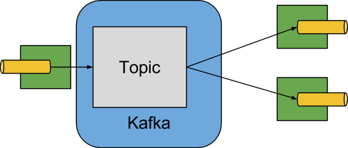 Spring Cloud Stream Kafka Binder Reference Guide
