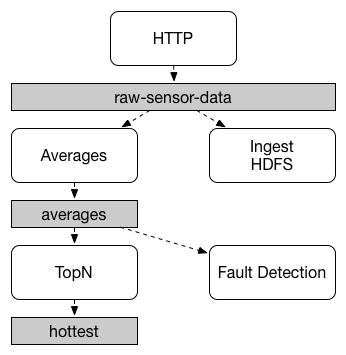 SCSt sensors