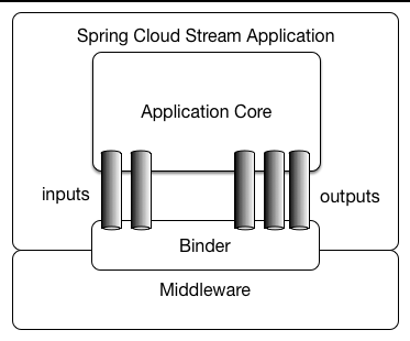 Spring Cloud Stream Reference Guide