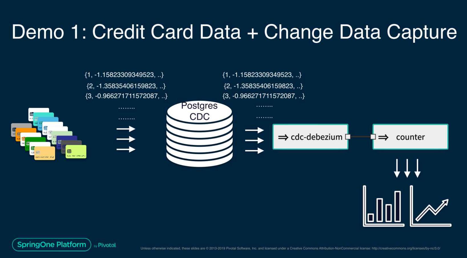 cdc fraud detection