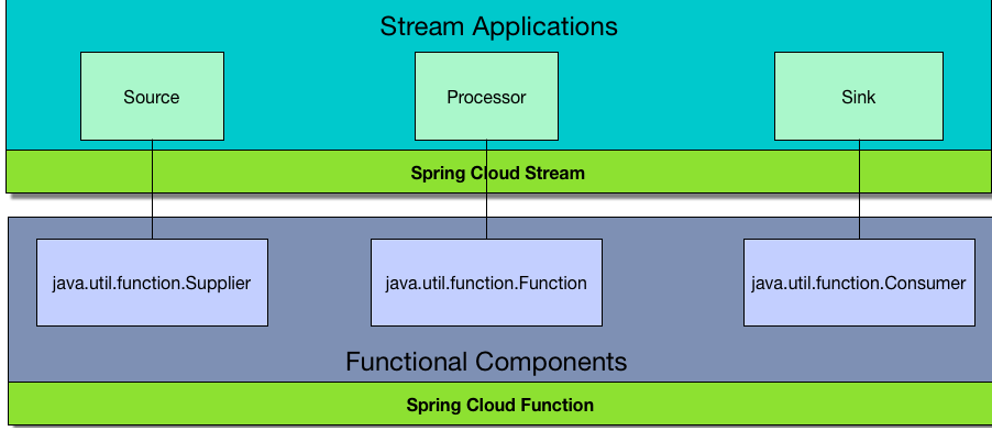 Stream Applications Layered Architecture