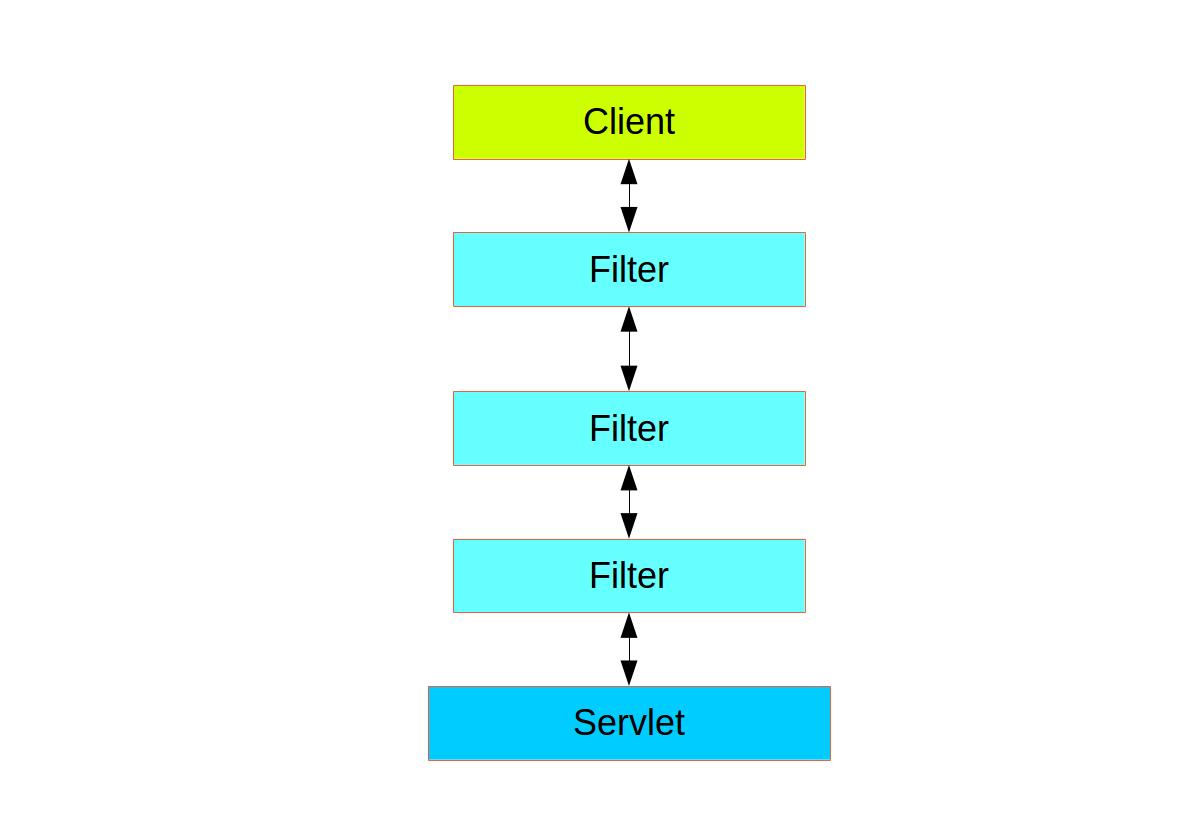 Filter chain delegating to a Servlet