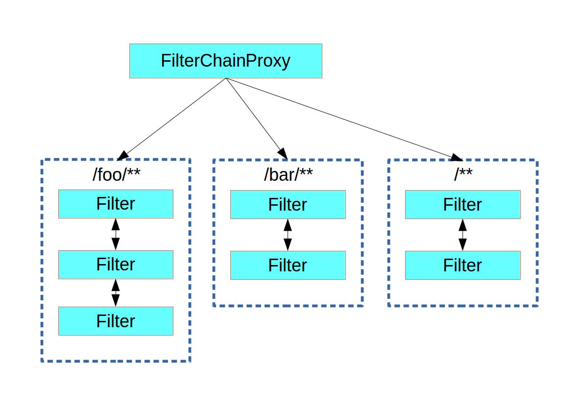 Security Filter Dispatch