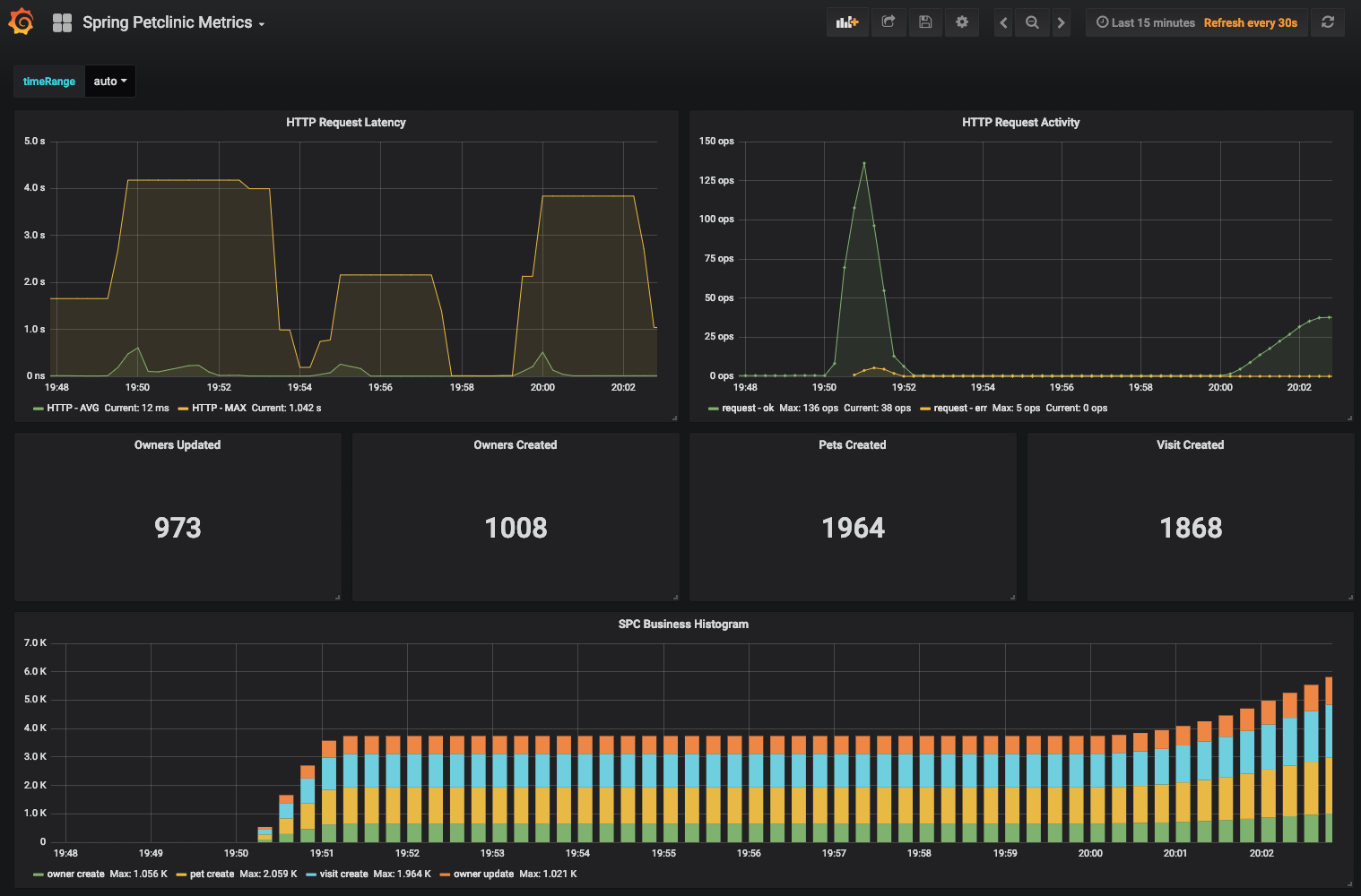 Grafana metrics dashboard