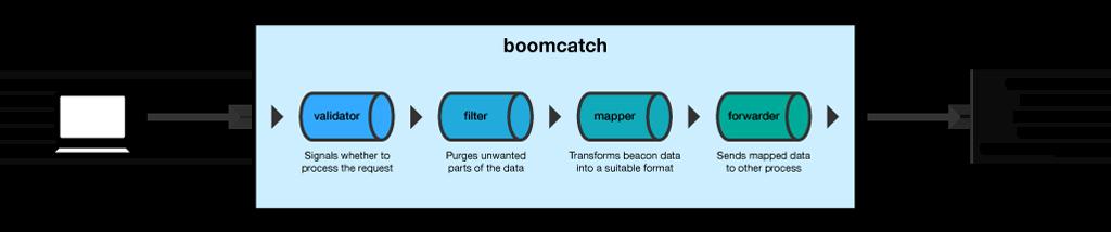 boomcatch extensions' diagram