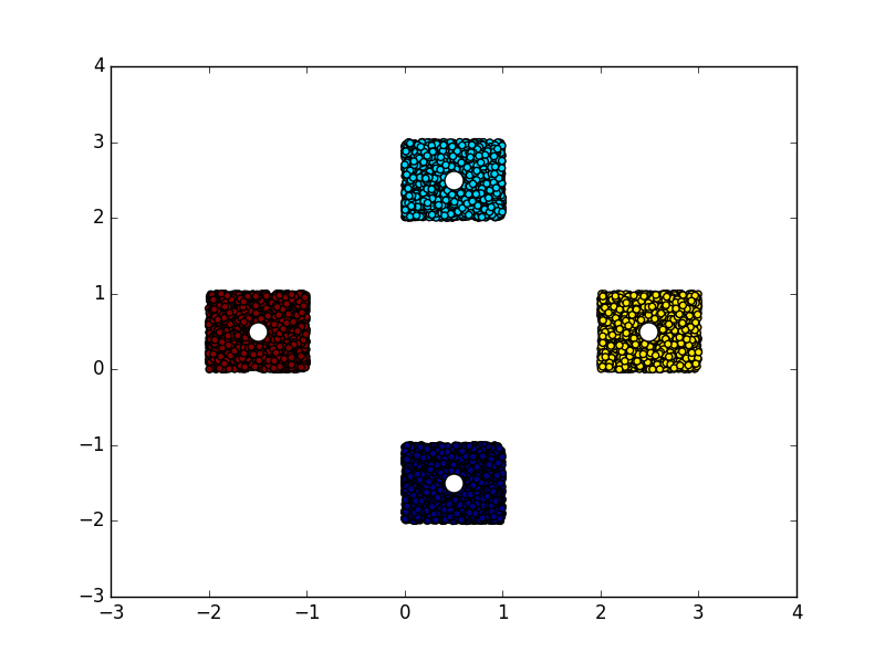Clustered dots