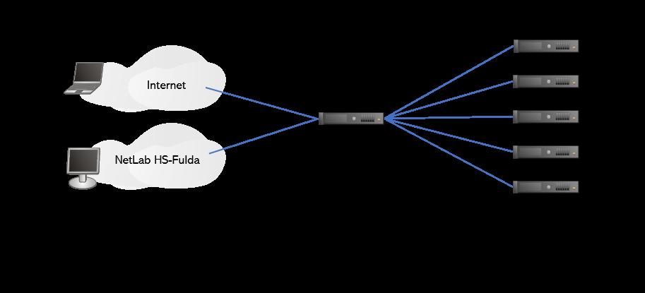 GitHub - srieger1/gns3-proxy: GNS3 Proxy (based on proxy py